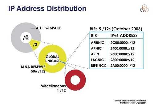 Učešće na RIPE NCC IPv6 osnovnom i naprednom treningu