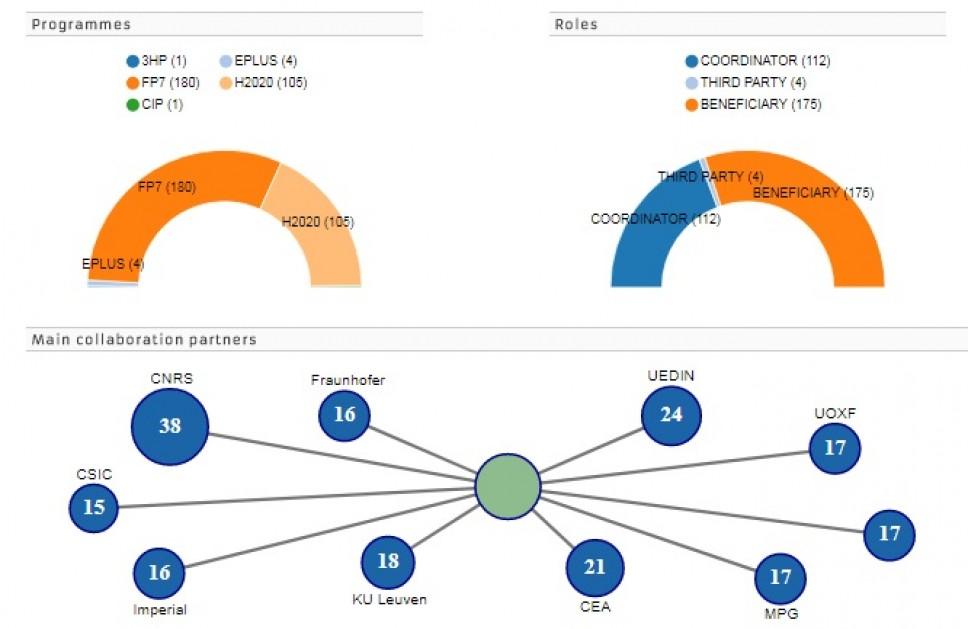 """Pretraga partnera za naučnu saradnju na """"Participant Portalu"""" Evropske komisije"""